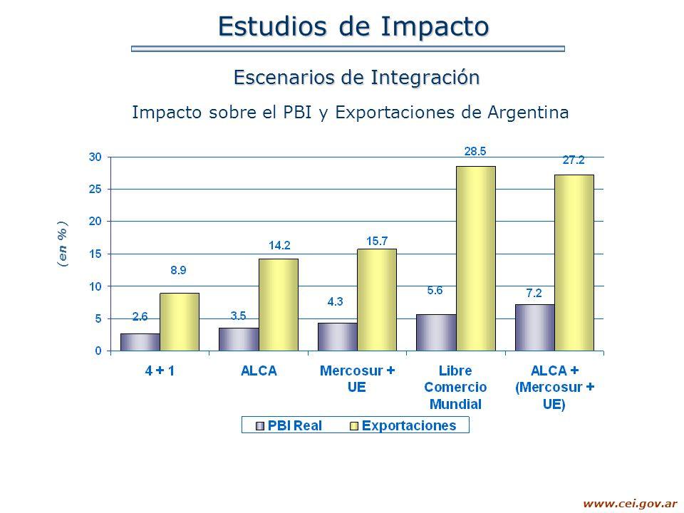 Estudios de Impacto Escenarios de Integración
