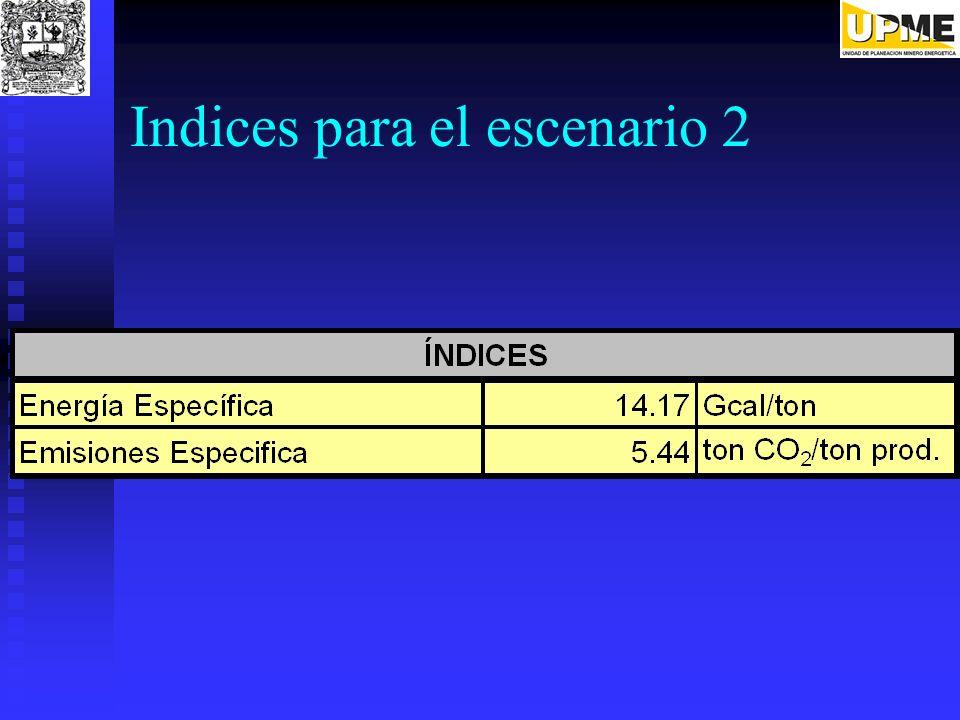 Indices para el escenario 2