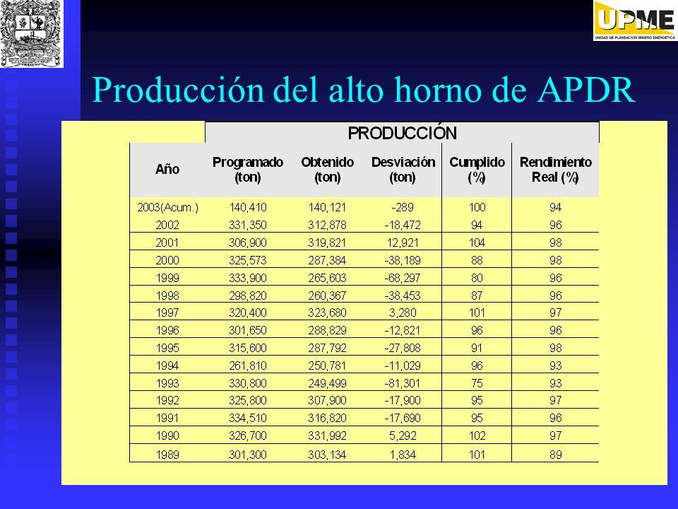Producción del alto horno de APDR