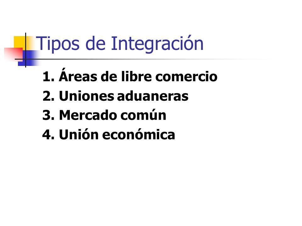 Tipos de Integración 1. Áreas de libre comercio 2. Uniones aduaneras