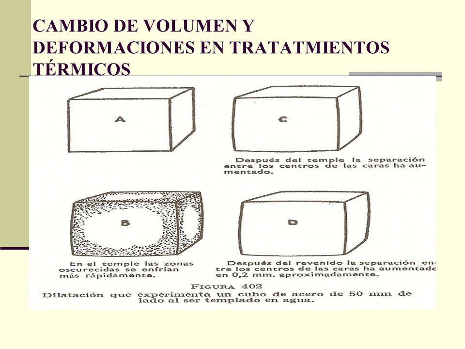 CAMBIO DE VOLUMEN Y DEFORMACIONES EN TRATATMIENTOS TÉRMICOS