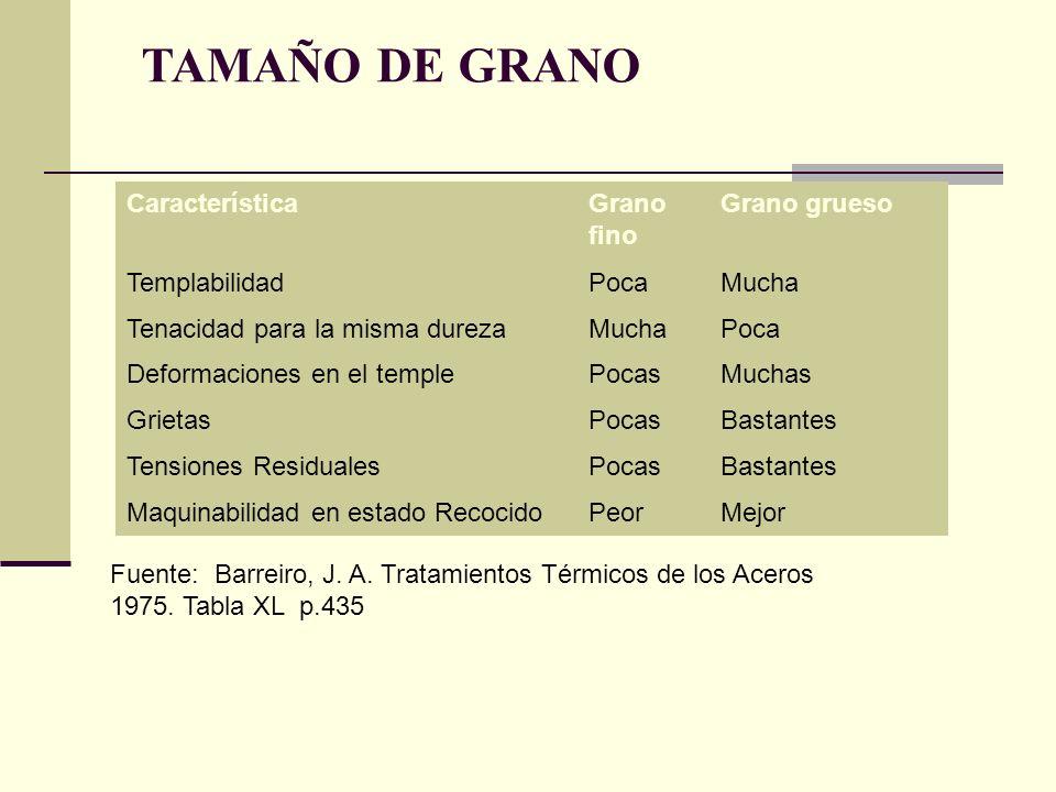 TAMAÑO DE GRANO Característica Grano fino Grano grueso Templabilidad