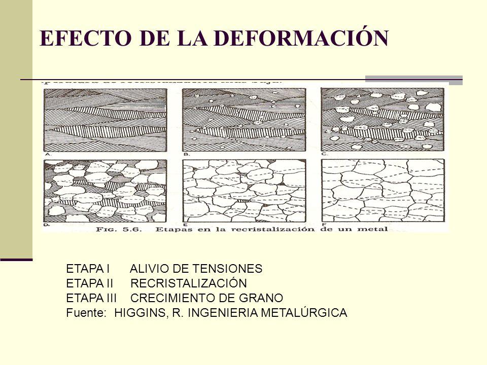 EFECTO DE LA DEFORMACIÓN