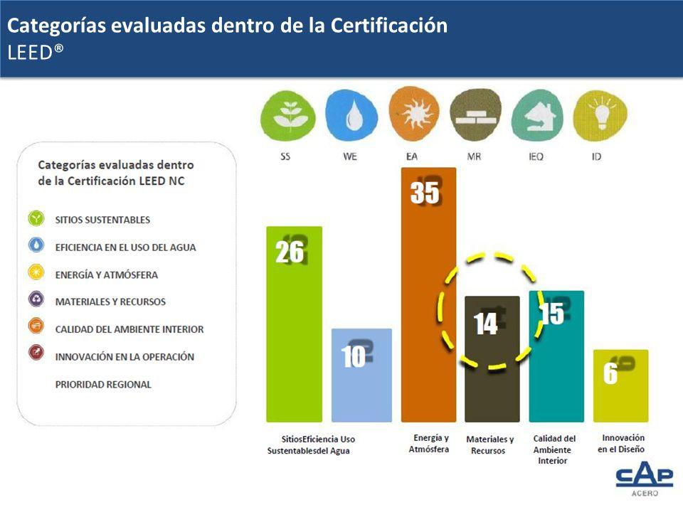 Categorías evaluadas dentro de la Certificación