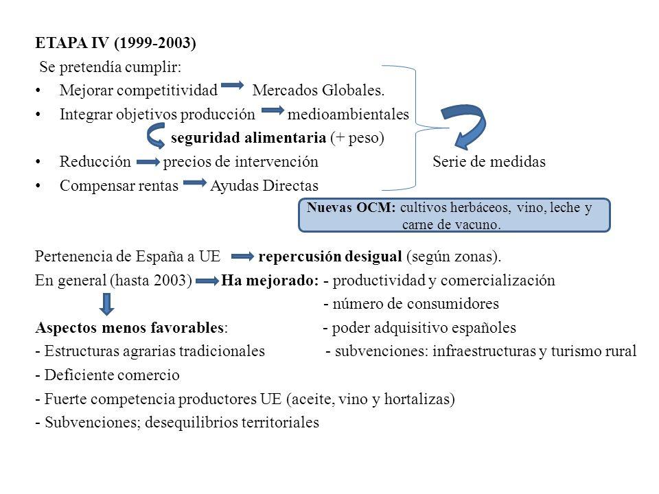 Mejorar competitividad Mercados Globales.
