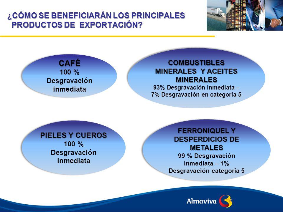 ¿CÓMO SE BENEFICIARÁN LOS PRINCIPALES PRODUCTOS DE EXPORTACIÓN