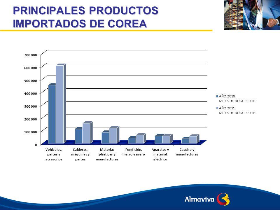PRINCIPALES PRODUCTOS IMPORTADOS DE COREA
