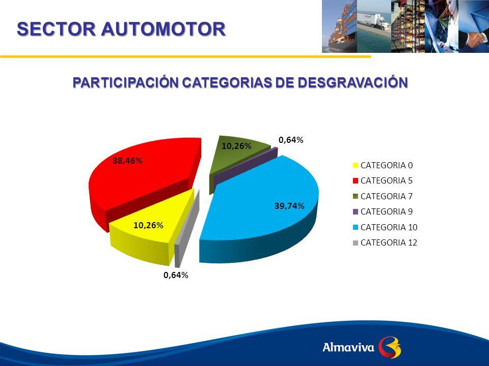 PARTICIPACIÓN CATEGORIAS DE DESGRAVACIÓN