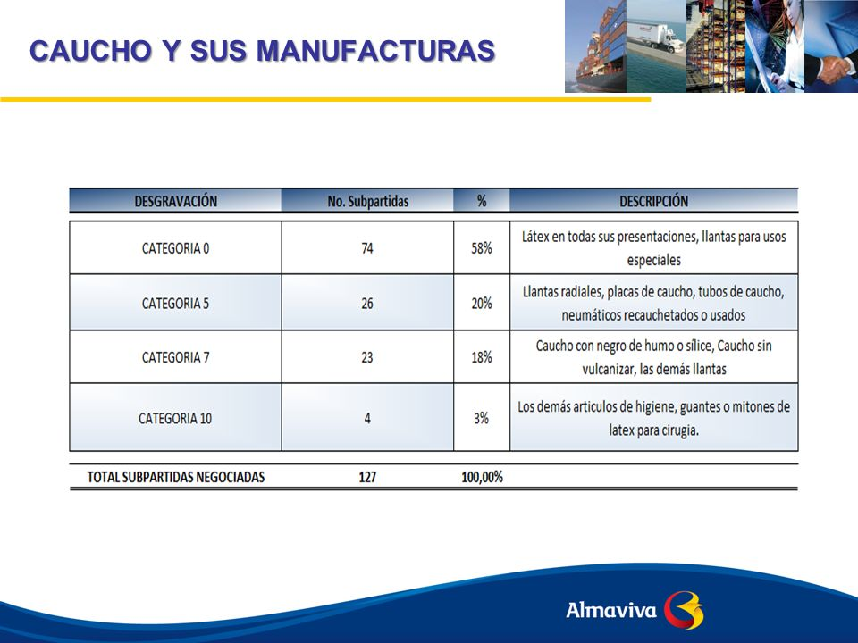 CAUCHO Y SUS MANUFACTURAS