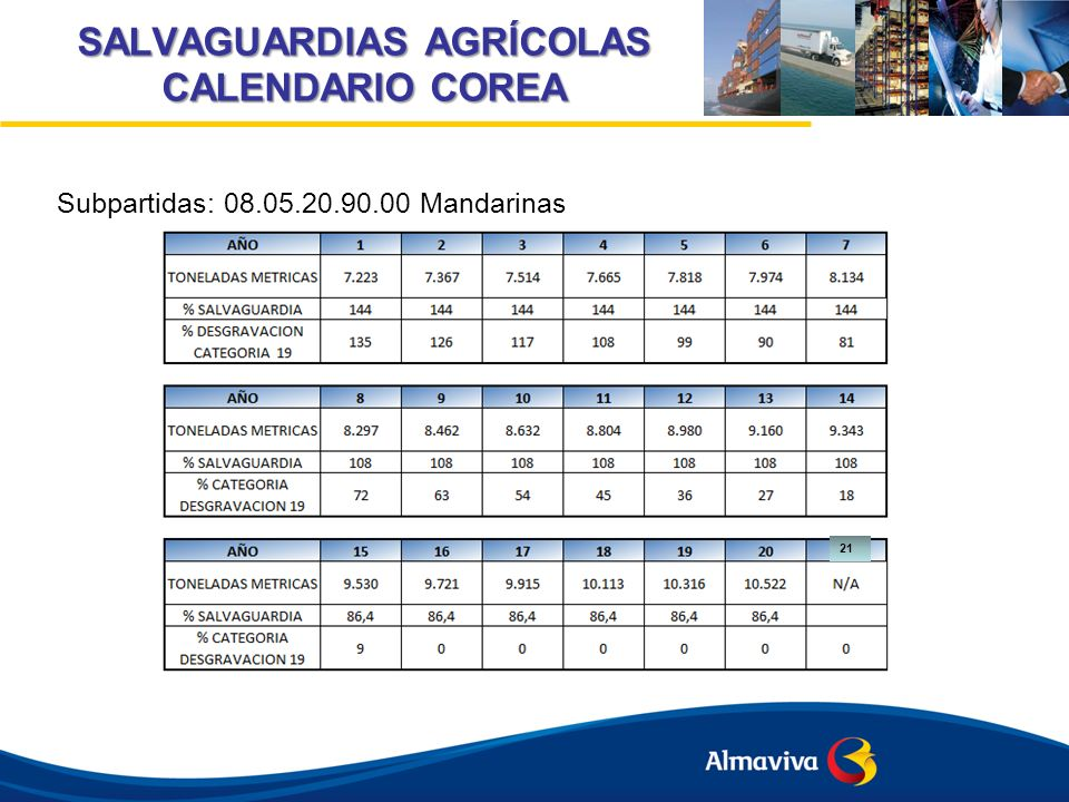 SALVAGUARDIAS AGRÍCOLAS CALENDARIO COREA
