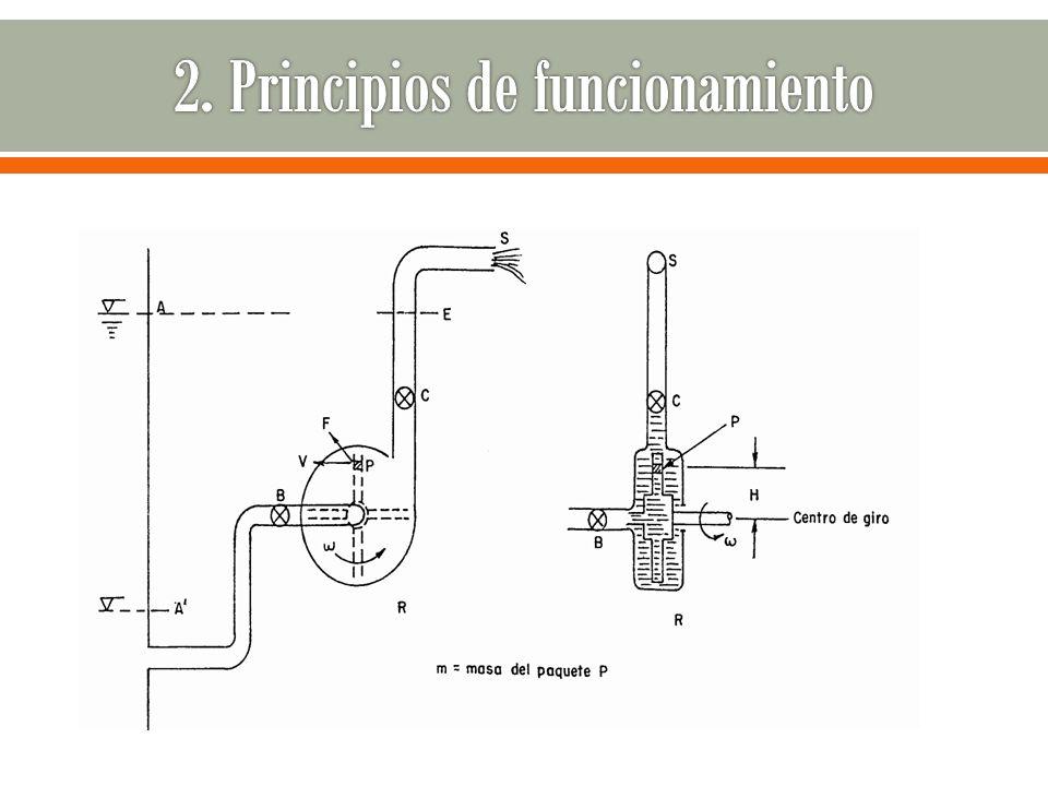 2. Principios de funcionamiento