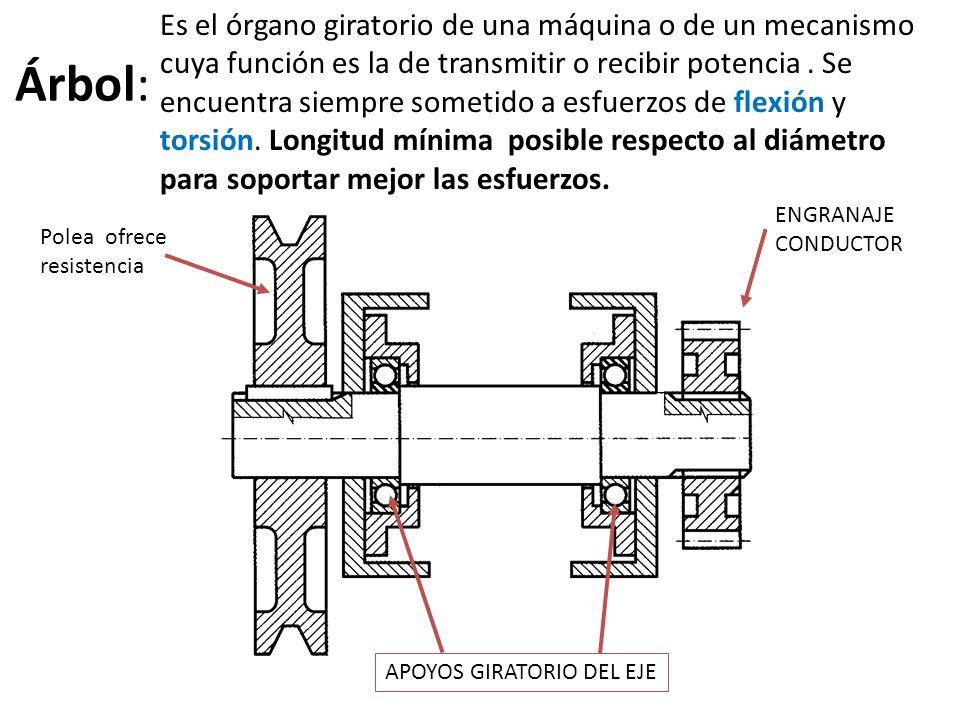 Es el órgano giratorio de una máquina o de un mecanismo cuya función es la de transmitir o recibir potencia . Se encuentra siempre sometido a esfuerzos de flexión y torsión. Longitud mínima posible respecto al diámetro para soportar mejor las esfuerzos.