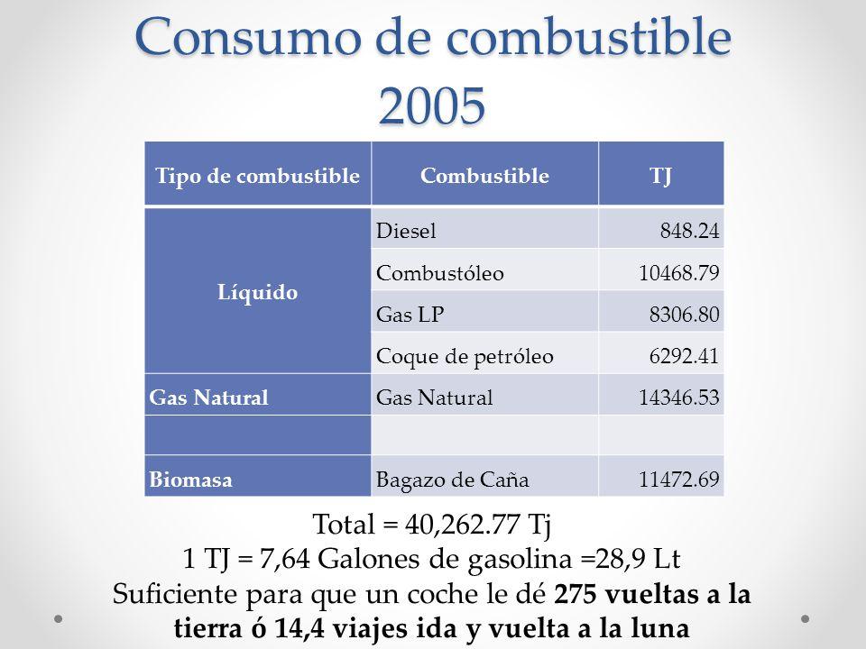 Consumo de combustible 2005