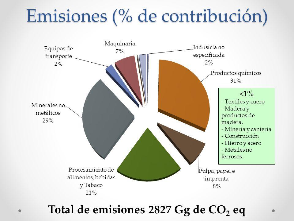 Emisiones (% de contribución)