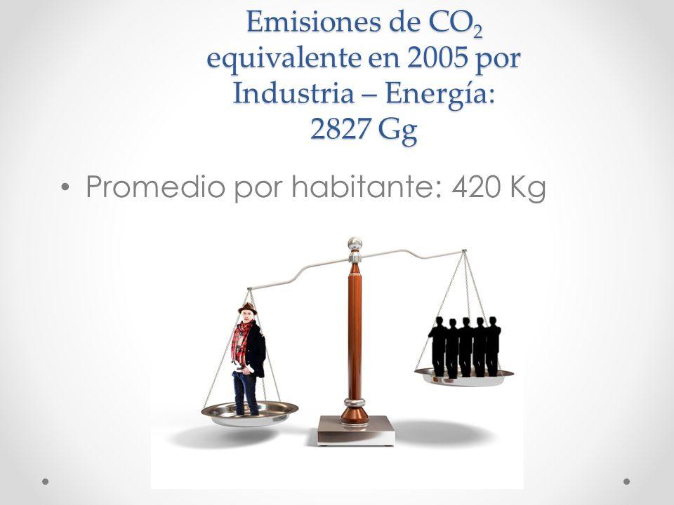 Emisiones de CO2 equivalente en 2005 por Industria – Energía: 2827 Gg