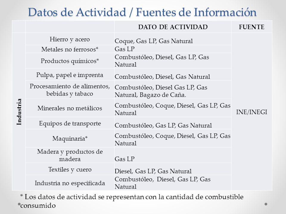 Datos de Actividad / Fuentes de Información