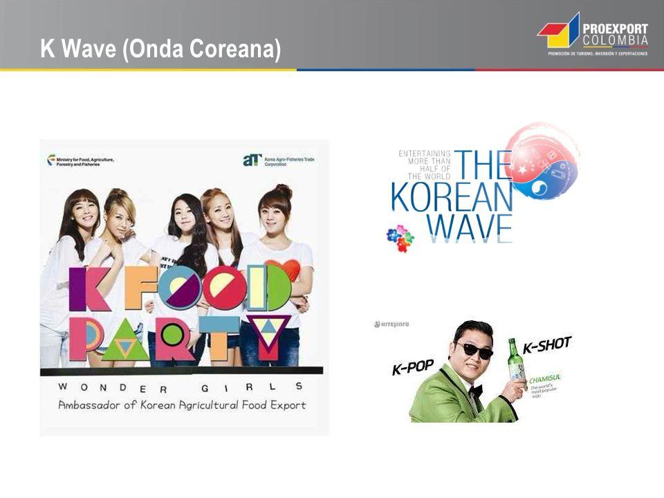 K Wave (Onda Coreana)