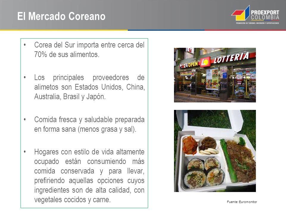 El Mercado Coreano Corea del Sur importa entre cerca del 70% de sus alimentos.