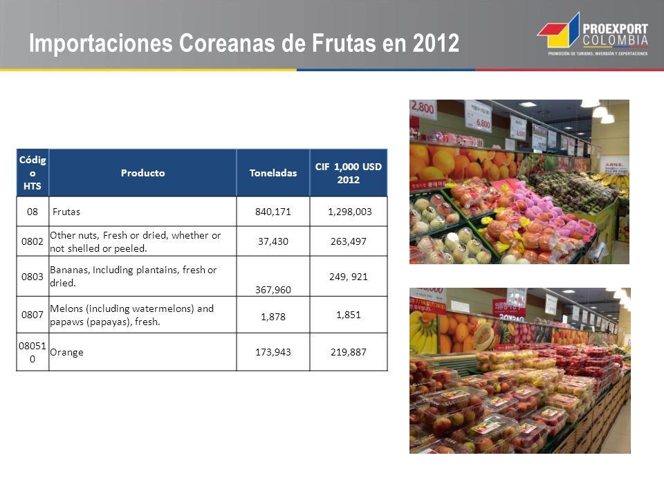 Importaciones Coreanas de Frutas en 2012