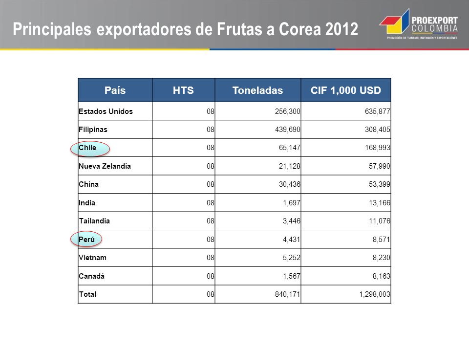 Principales exportadores de Frutas a Corea 2012