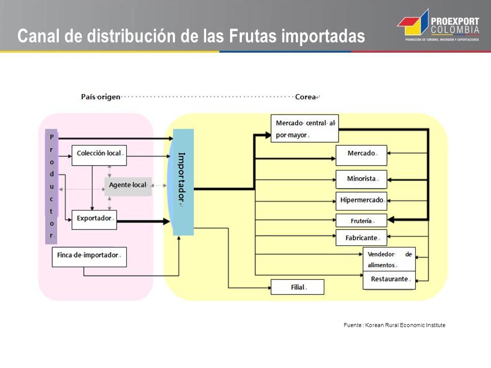 Canal de distribución de las Frutas importadas