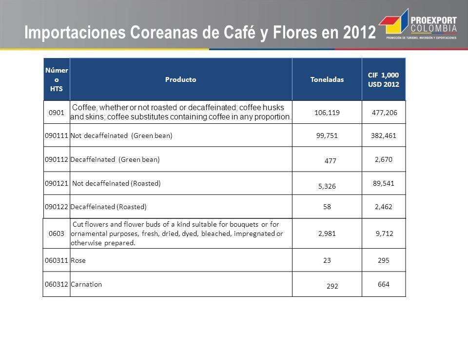 Importaciones Coreanas de Café y Flores en 2012