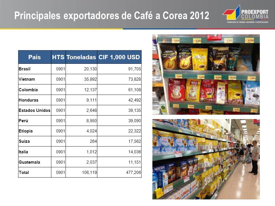 Principales exportadores de Café a Corea 2012
