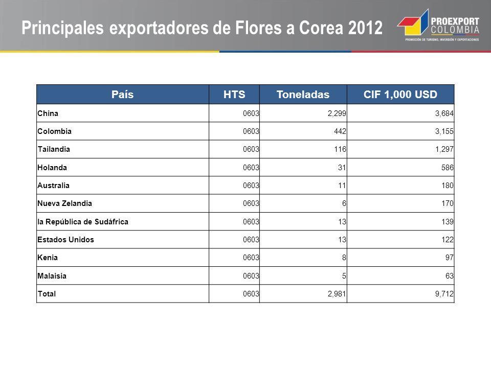 Principales exportadores de Flores a Corea 2012