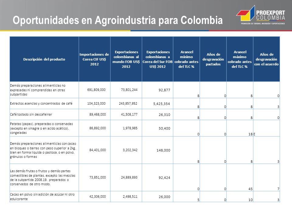 Oportunidades en Agroindustria para Colombia