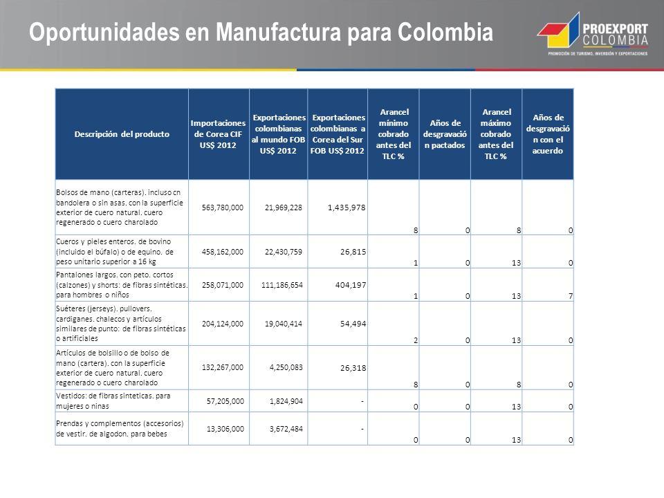 Oportunidades en Manufactura para Colombia