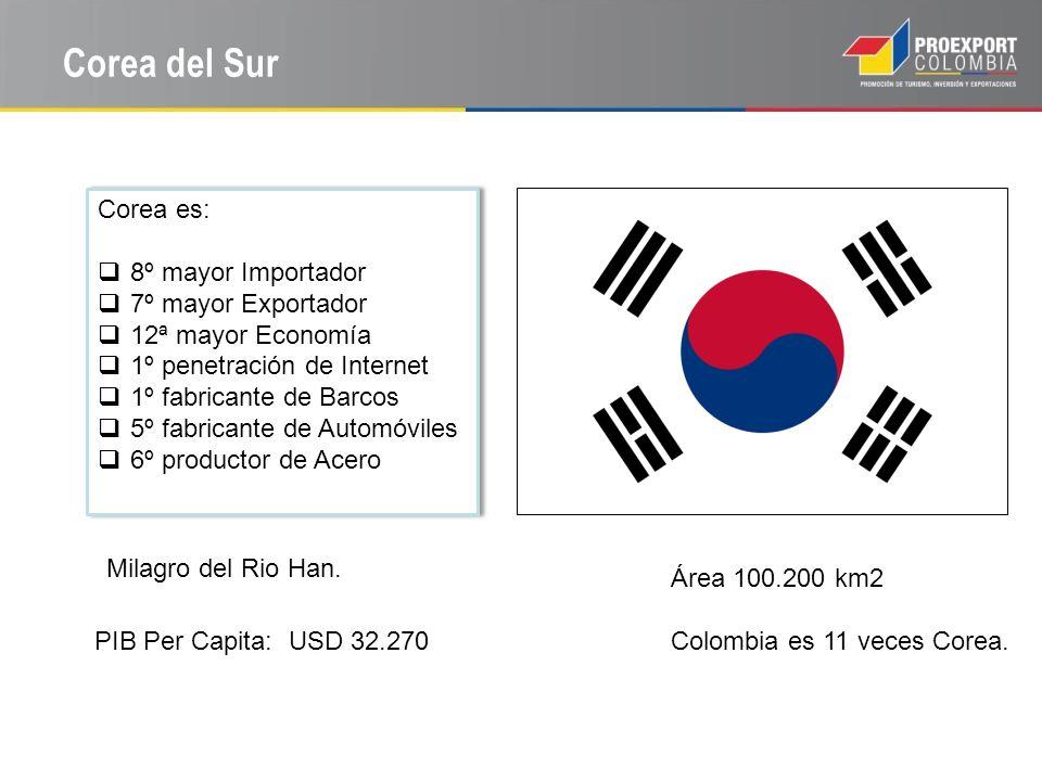 Corea del Sur Corea es: 8º mayor Importador 7º mayor Exportador