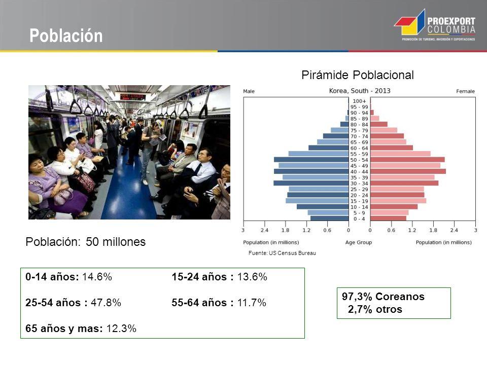 Población Pirámide Poblacional Población: 50 millones