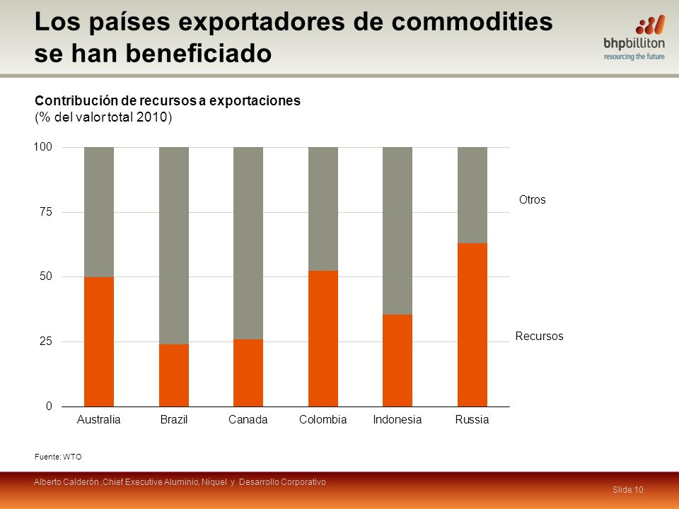 Los países exportadores de commodities se han beneficiado
