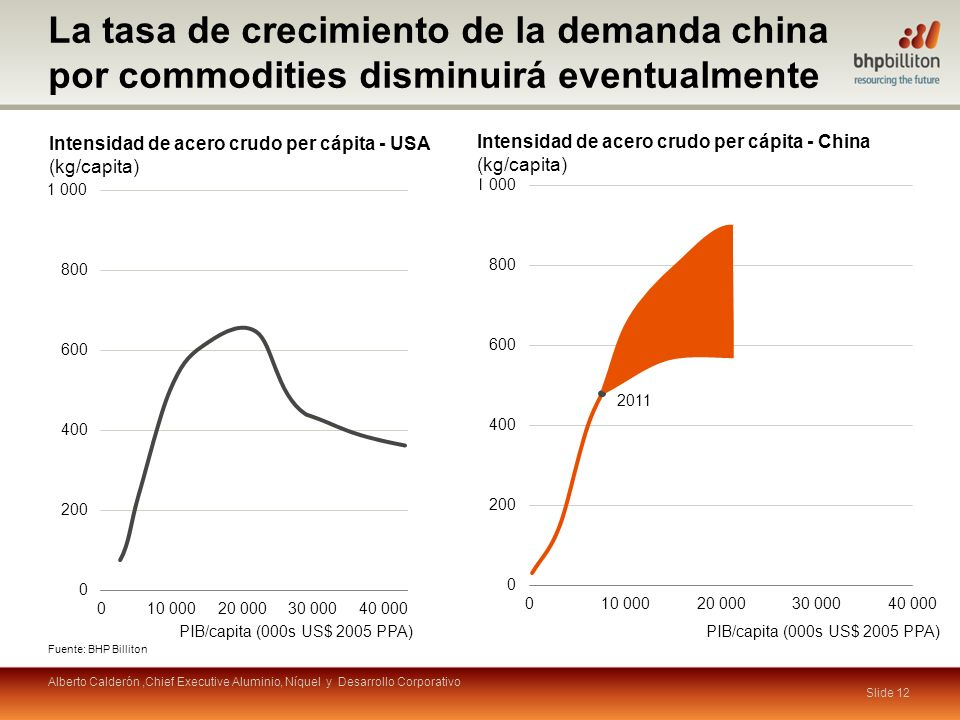 La tasa de crecimiento de la demanda china por commodities disminuirá eventualmente