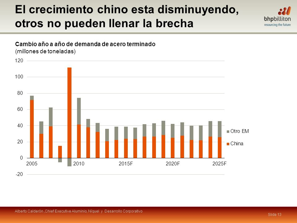 El crecimiento chino esta disminuyendo, otros no pueden llenar la brecha