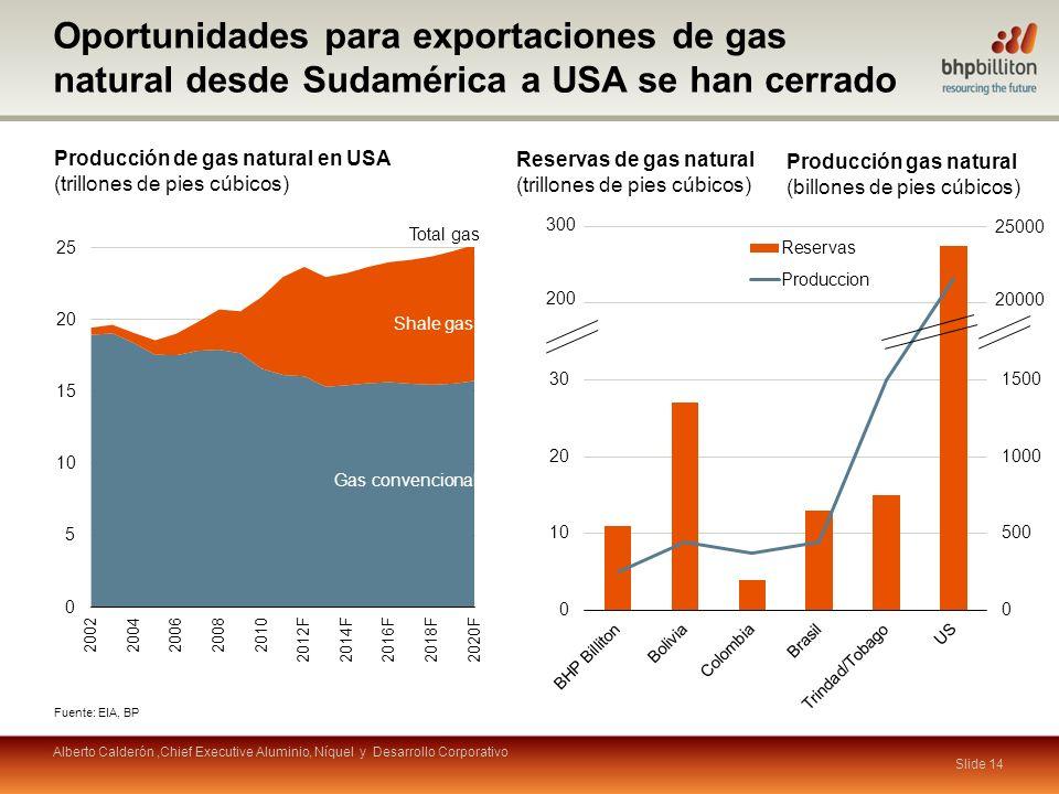 Oportunidades para exportaciones de gas natural desde Sudamérica a USA se han cerrado