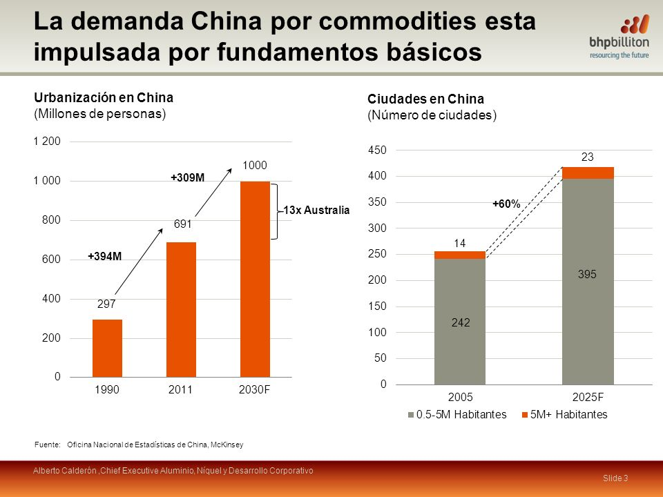 La demanda China por commodities esta impulsada por fundamentos básicos