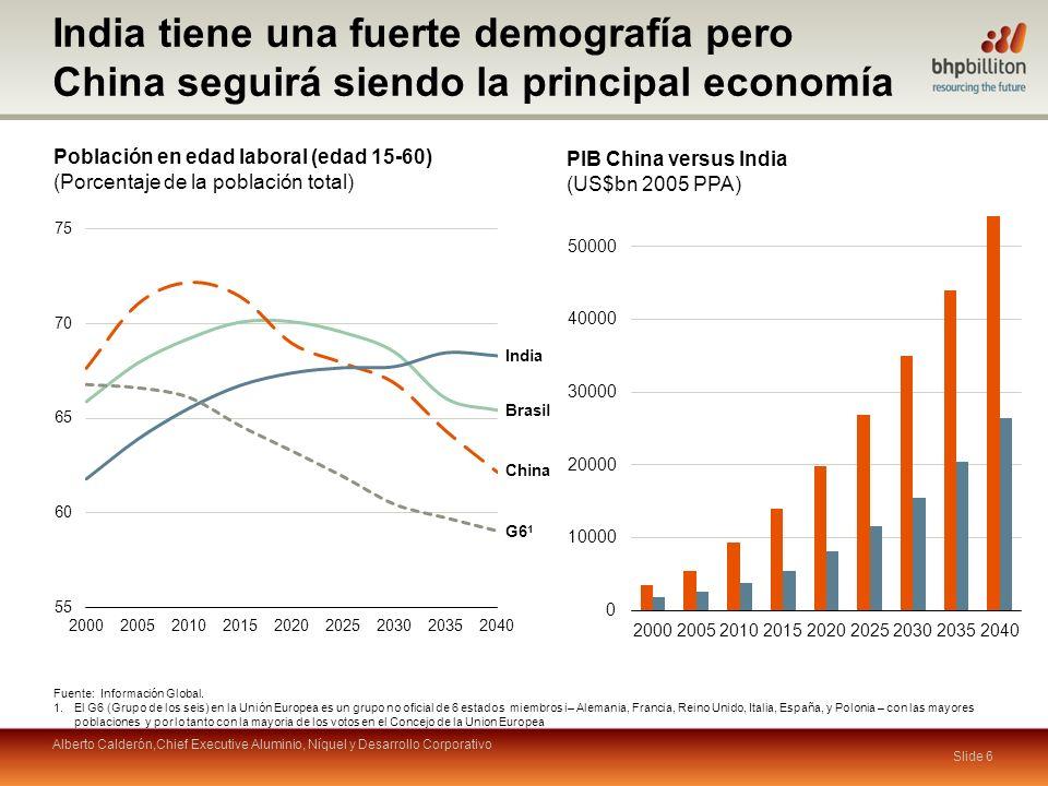 India tiene una fuerte demografía pero China seguirá siendo la principal economía