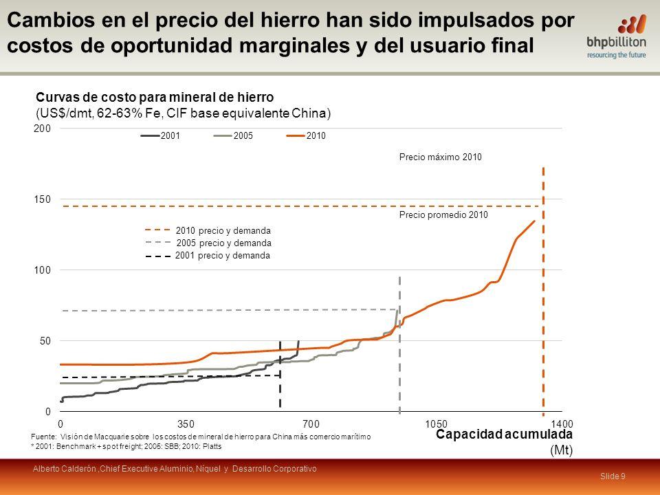 Cambios en el precio del hierro han sido impulsados por costos de oportunidad marginales y del usuario final