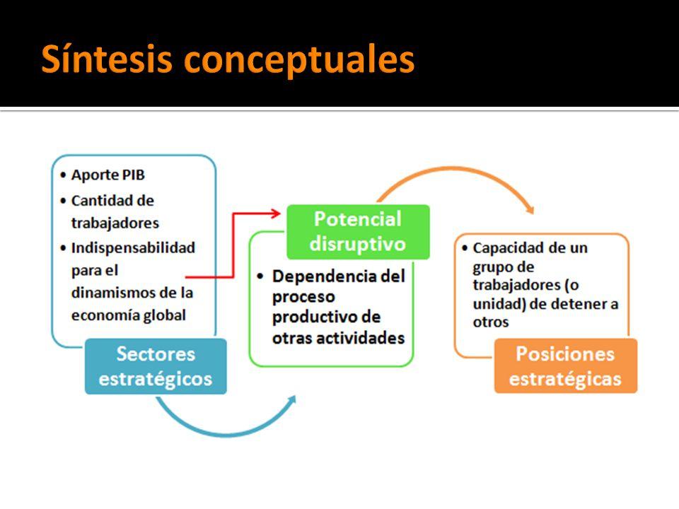 Síntesis conceptuales