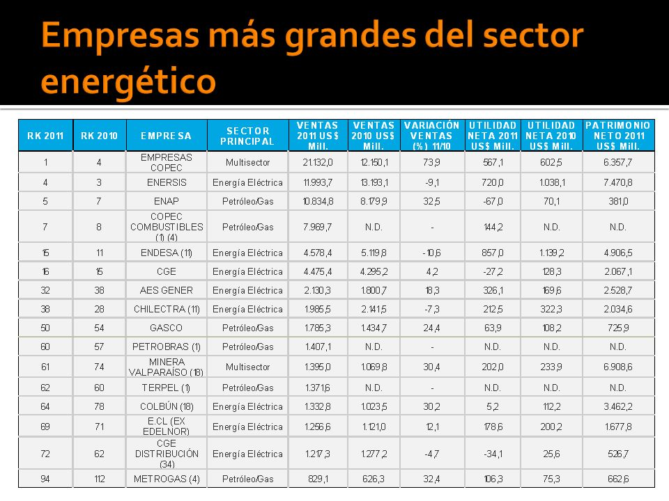 Empresas más grandes del sector energético