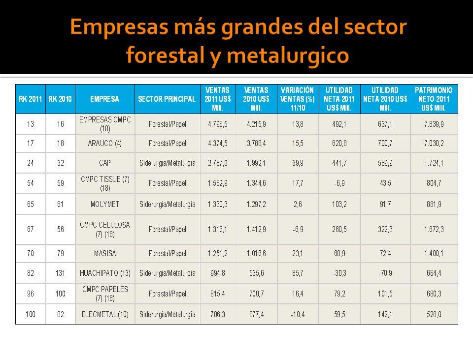 Empresas más grandes del sector forestal y metalurgico