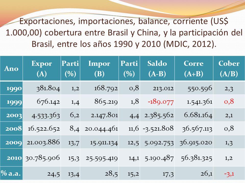 Exportaciones, importaciones, balance, corriente (US$ 1