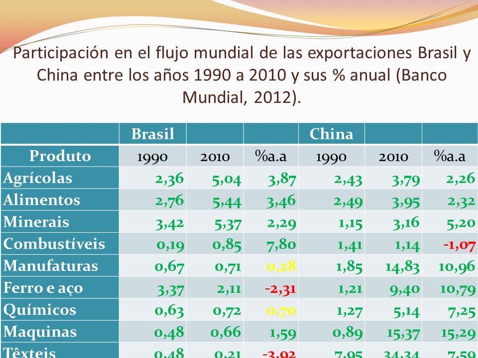 Participación en el flujo mundial de las exportaciones Brasil y China entre los años 1990 a 2010 y sus % anual (Banco Mundial, 2012).