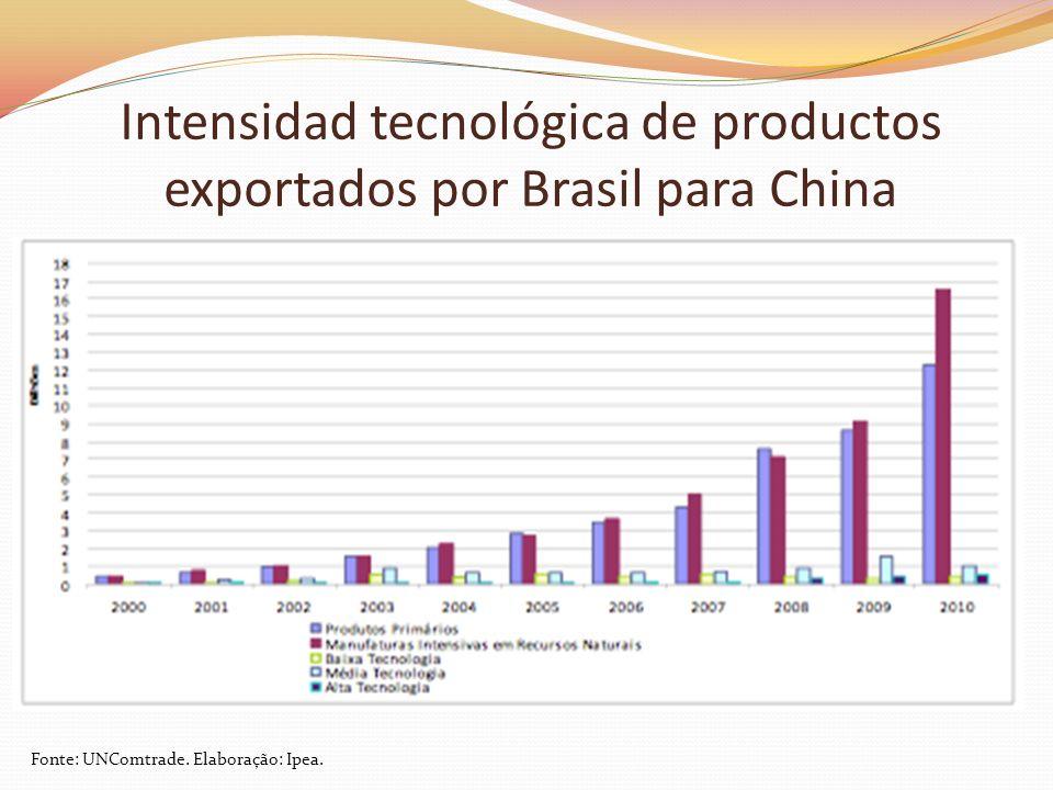Intensidad tecnológica de productos exportados por Brasil para China