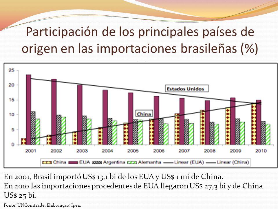 Participación de los principales países de origen en las importaciones brasileñas (%)
