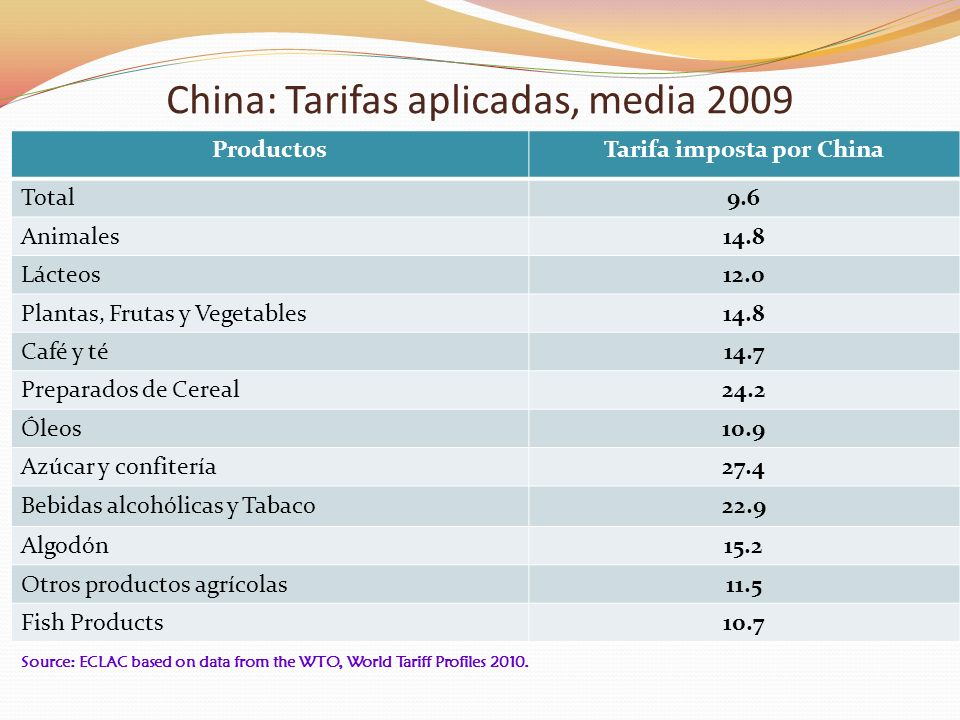 China: Tarifas aplicadas, media 2009
