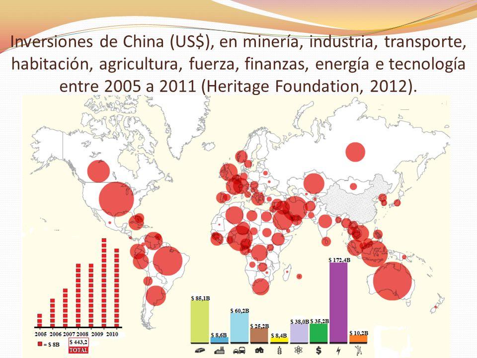 Inversiones de China (US$), en minería, industria, transporte, habitación, agricultura, fuerza, finanzas, energía e tecnología entre 2005 a 2011 (Heritage Foundation, 2012).
