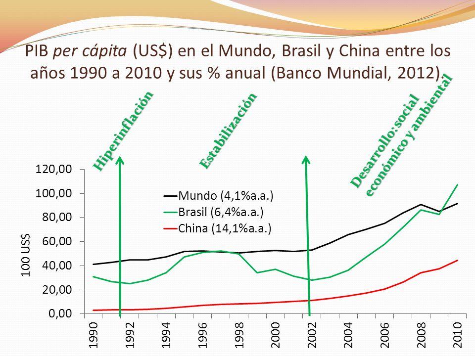 PIB per cápita (US$) en el Mundo, Brasil y China entre los años 1990 a 2010 y sus % anual (Banco Mundial, 2012).