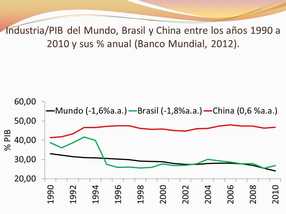Industria/PIB del Mundo, Brasil y China entre los años 1990 a 2010 y sus % anual (Banco Mundial, 2012).